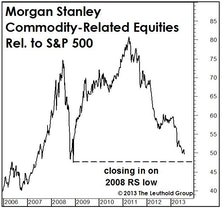 A New Leg In The Commodity Decline?