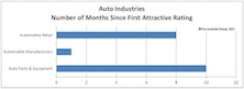 Broad Themes Found In Auto & Insurance Industries