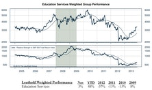 Education Services Topping Domestic Group Scores