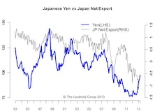 Weaker Currency = Higher Net Exports? It's A Myth