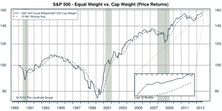 S&P 500: Cap Weighted Outperforms During October