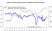 Duration: It's Not Just For Bonds Anymore