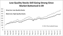 High Quality Stock Rally Cut Short