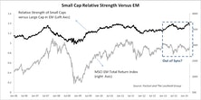 Why Are EM Small Caps & Frontier Markets Outperforming?