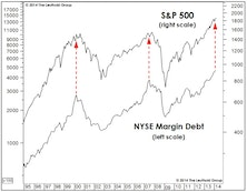 Margin Debt: Much Ado About Not Very Much
