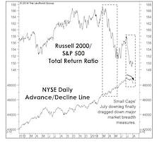 Market Internals—Breadth Weakness Troubling But Not Dire