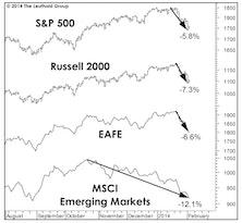 Polar Vortex Hits The Markets Too