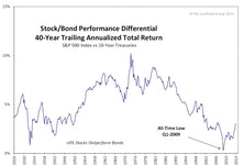 Exploring The Historical Relationship Between Stock And Bond Returns: An Update