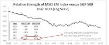 Emerging Markets: Dismal 2013, Hopeful 2014