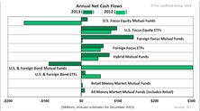 A Shift In Fund Flow Trends Holds Through Latter Half Of 2013