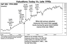 The Ten-Year Stock Market View: Are Above-Average Returns Possible?