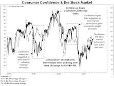 Confidence & Stock Prices