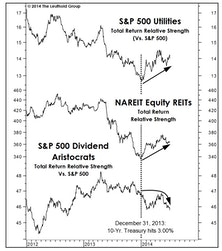 Beware Bond-Like Stocks