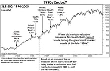 Valuation: Today Versus The Late 1990s