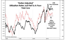 Inflation & The Dollar