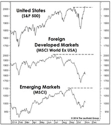 U.S. Versus Foreign Stocks: More Of The Same