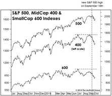 """""""Averages"""" Conceal Plight Of The Average Stock"""