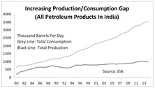 The Evolving State Of India's Energy Sector Price Reform
