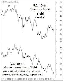 The Bond Bull And The Dollar