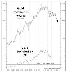 Gold Set To Tumble Again?