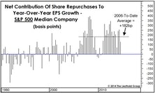 Share Buybacks: They're Not For Everyone...