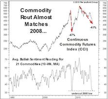 Commodity Washout?