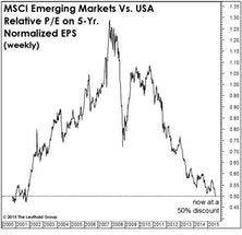 Emerging Markets: A Half-Off Sale!
