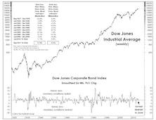 A Venerable Monetary Indicator Turned Negative