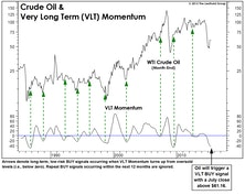Oil Prices And VLT