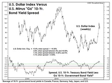 What's Next For The Dollar?