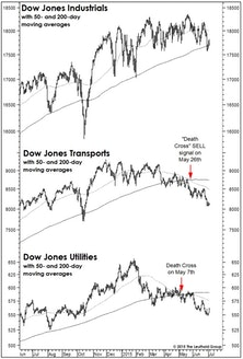 A BUY Signal That Says SELL?