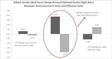 """Index Rebalance Effect"" On Stock Performance"