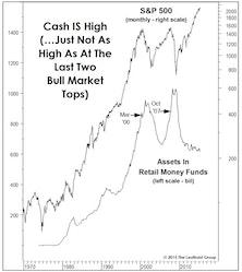 Cash Left The Sidelines Long Ago