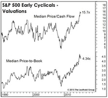 It's Getting Late For the Early Cyclicals