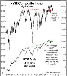 Two Takes On Market Breadth