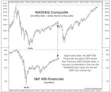 NASDAQ Now, Financials Next?