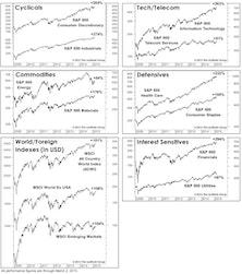 The Bull Market Turns Six