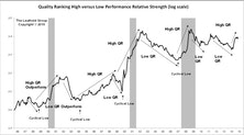 High Quality Stock Leadership Stalled