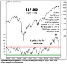 "Expect A ""Round Trip"" In Sentiment"