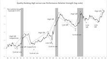 High Quality Stocks Slightly Underperform YTD