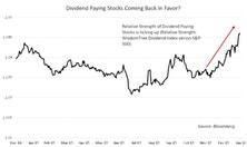 Too Early To Dethrone Dividend Stocks?