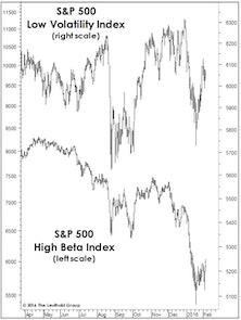 Beware The Deceptive S&P…