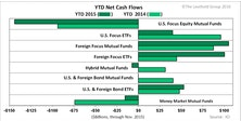 Investors Favor Foreign Focused Funds and ETF Products in 2015