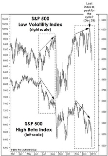 Two Worrisome Bull Market Highs