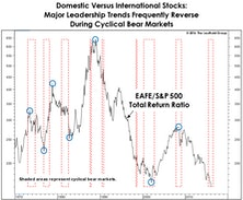 """Foreign Stocks Set For A New """"Bear""""-ing?"""