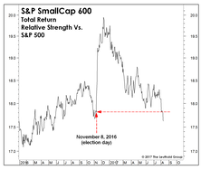 "Small Caps Surrender Their ""Trump Bump""...Now What?"