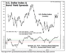 Global Configuration Of Bond Yields Supports Continued Bullish Dollar Stance