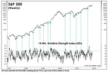 How Much Should We Pay For Market Momentum?