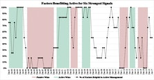 Active/Passive Return Drivers: July 2017 Update