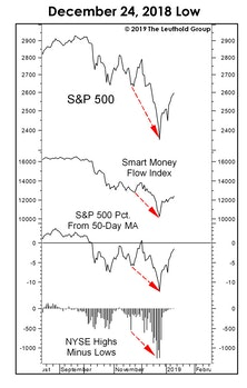 Characteristics Of Major Market Lows